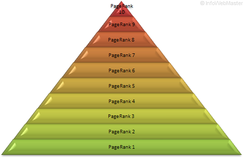 Pyramide du PageRank
