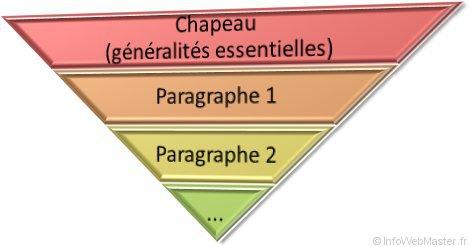 Schéma pyramide inversée