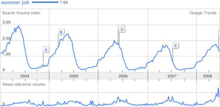 Recherche summer job sur Google Trends