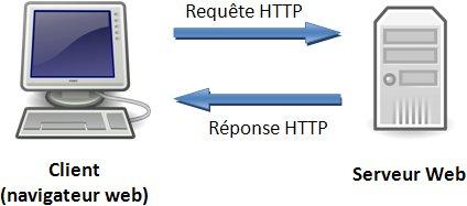 Schéma requête HTTP