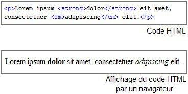 Différence code HTML et aperçu