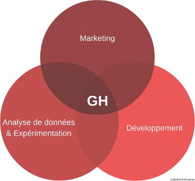 Growth Hacking : Développement + Marketing + Expérimentation et analyse de données