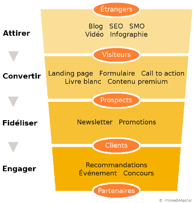 Tunnel de conversion de l'inbound marketing