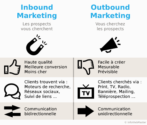 Avantages et inconvénients de l'inbound marketing et de l'outbound marketing