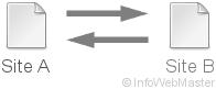 Schéma d'un cross linking